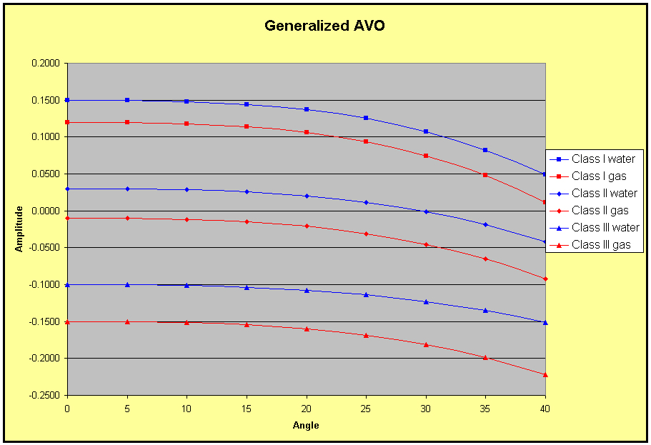 Generalized AVO Chart
